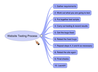 Website testing process diagram