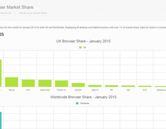 Testing Resources - market share statistics