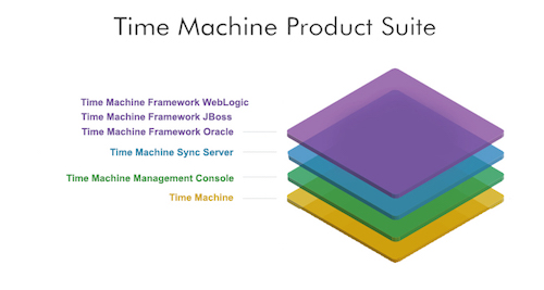 Time Machine - Product Suite